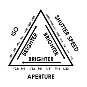 Exposure Triangle Theory